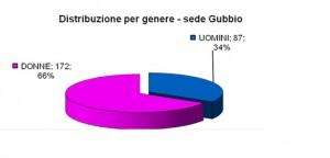 Distribuzione_iscrizioni_sede_Gubbio
