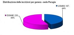Distribuzione_iscrizioni_sede_Perugia