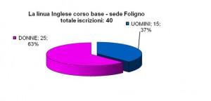 Inglese_base_Foligno