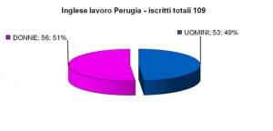 Inglese_per_Lavoro_Perugia
