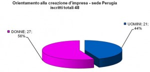 Iscrizione_Creazione_Impresa_Perugia