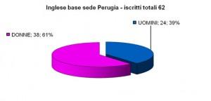 Iscrizione_Inglese_Perugia