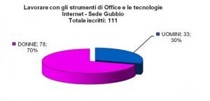 Iscrizioni_Office_Gubbio