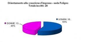 Iscrizioni_creazione_impresa_Foligno