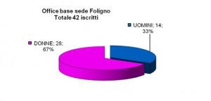 Iscrizioni_office_Foligno