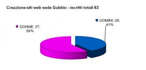Iscrizioni_siti_web_Gubbio