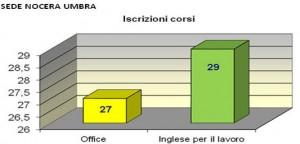 Nocera_Umbra_Iscrizione_corsi