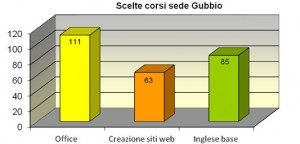 Scelta_Corsi_sede_Gubbio
