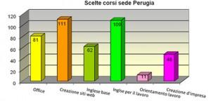 Scelta_Corsi_sede_Perugia