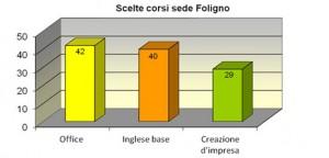 Scelta_corsi_sede_Foligno